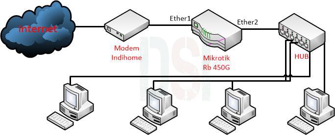 topologi jaringan warnet